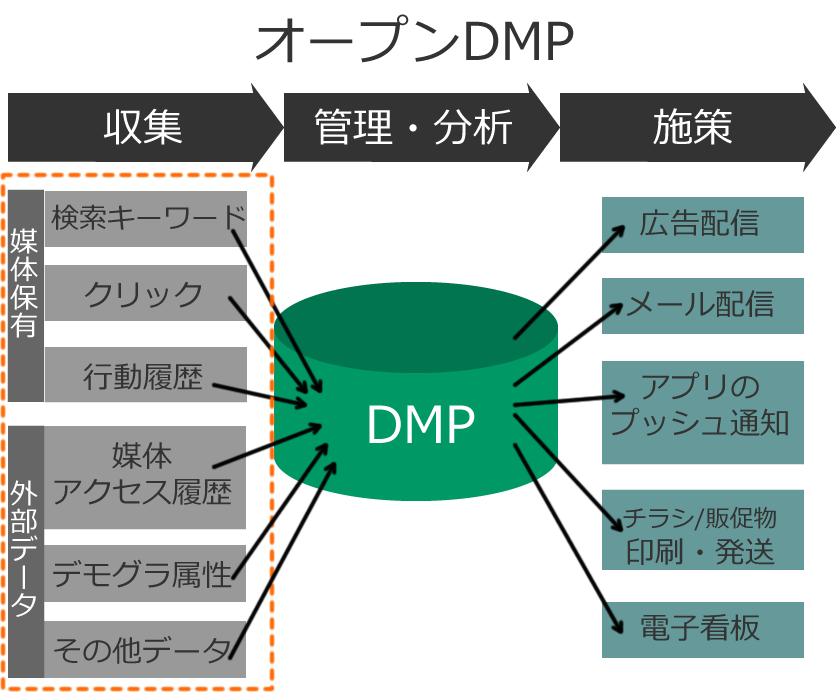 オープン(パブリック)DMP