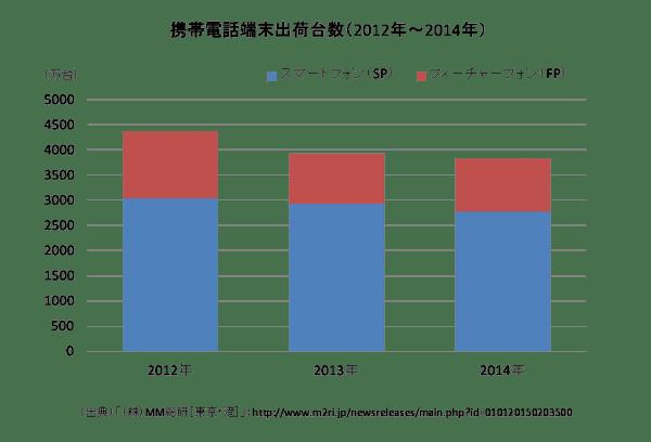 携帯電話端末出荷台数(2012年~2014年)のグラフ