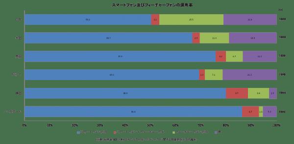 スマートフォン及びフィーチャーフォンの保有率のグラフ
