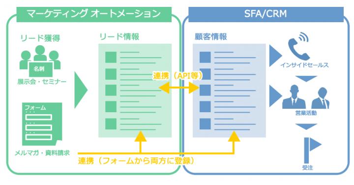 マーケティングオートメーションとCRM/SFA連携のイメージ