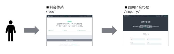 セグメントするユーザーの行動イメージ