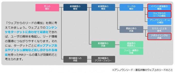 目標達成までのプロセスのイメージ
