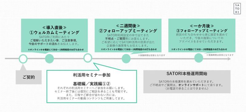 「SATORI」のサポート体制のイメージ