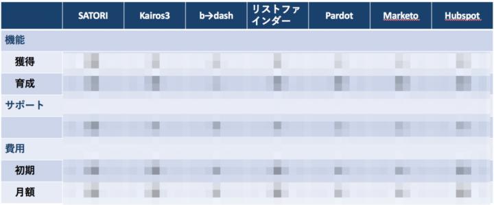 マーケティングオートメーションツール比較<目的別>のイメージ
