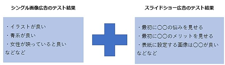 画像のテスト結果とストーリー構成のテスト結果の例