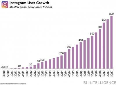 インスタグラムの月間ユーザーの推移