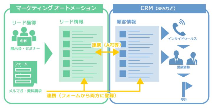 マーケティングオートメーションとCRMを連携イメージ