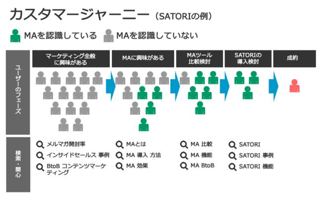 カスタマージャーニー(バイヤーズジャーニー)マップ(SATORIの例)
