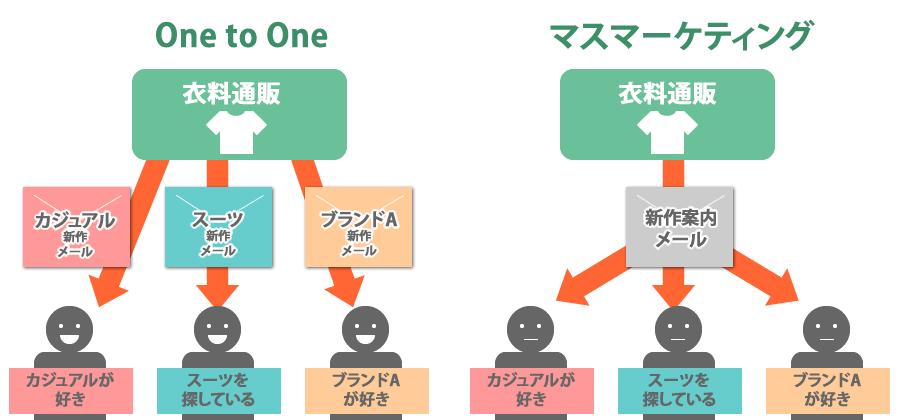 One to Oneマーケティングとマスマーケティングの比較
