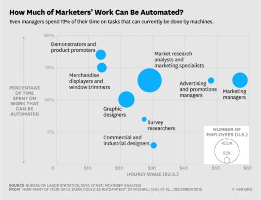 職種別に業務自動化が可能な業務割合の調査よりマーケティングマネージャーの業務の15%程度は自動化が可能