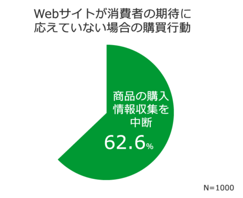 Webサイトが消費者の期待に応えていない場合の購買行動