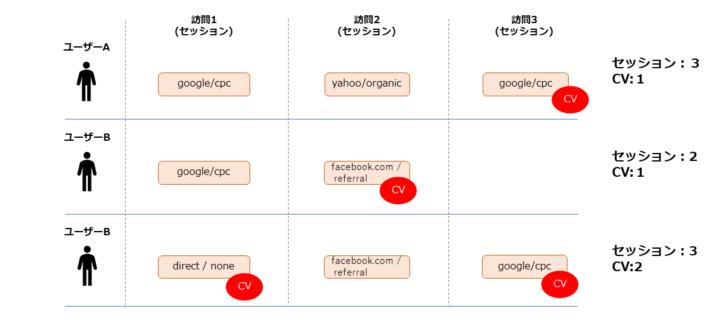 セグメント(ユーザー、セッション)、アドバンスフィルタの使い分けを説明するための顧客の行動イメージ