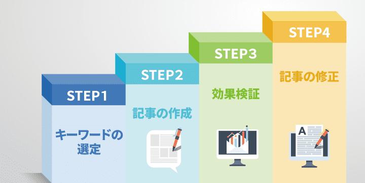 コンテンツSEOの進め方は大きく4ステップ。キーワードの選定、記事の制作、効果検証、記事の修正