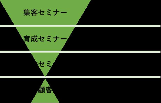 基本的な見込顧客の獲得法である共催セミナーのイメージ