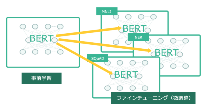 Bertの仕組みの図
