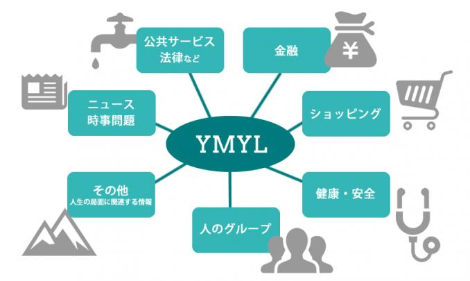 YMYLの対象ジャンル