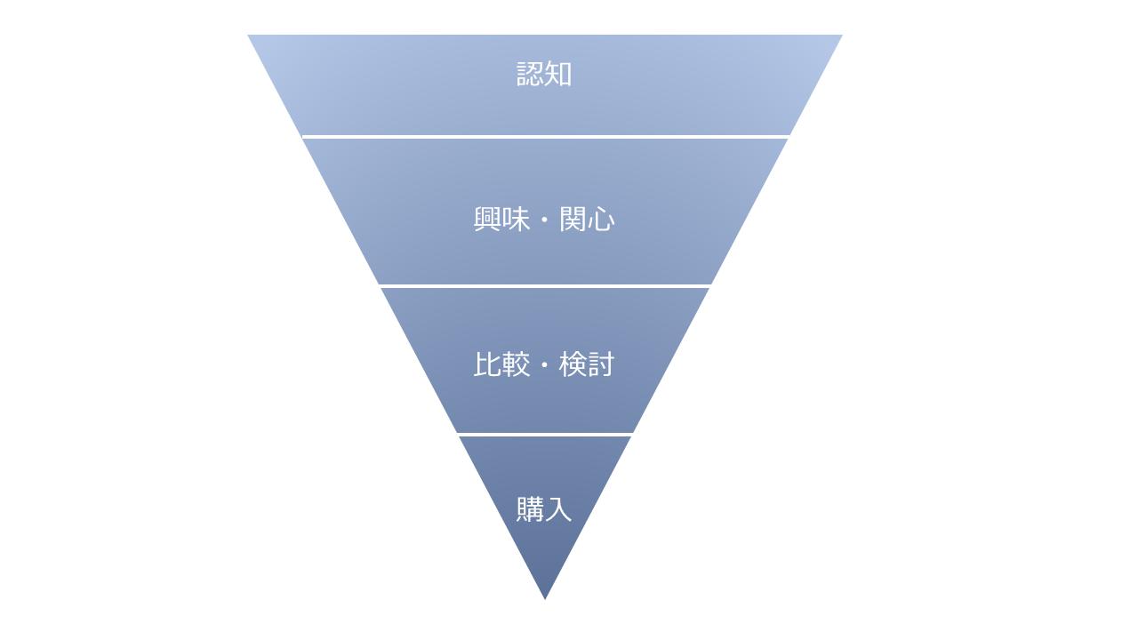 マーケティングファネルのイメージ