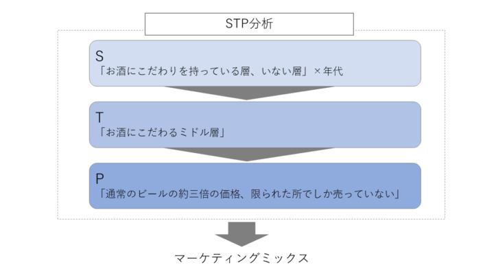 STP分析の実践例