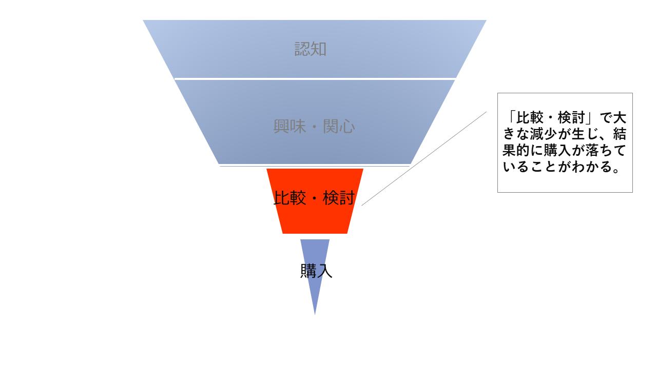 マーケティングオートメーションを設計するときに役立つマーケティングファネルの1種「パーチェスファネル」のイメージ
