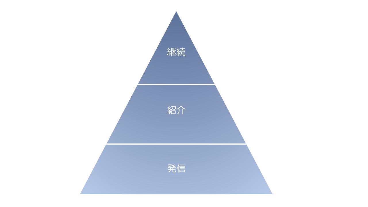 マーケティングオートメーションを設計するときに役立つマーケティングファネルの1種「インフルエンスファネル」のイメージ