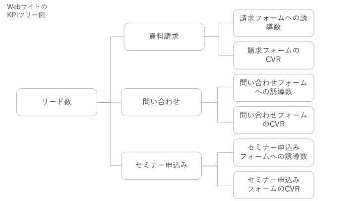 WebサイトのKPIツリー例
