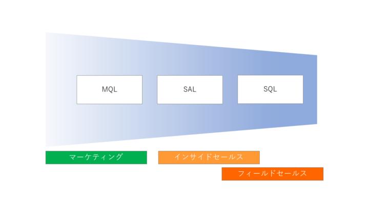 「MQL]と「SAL」と「SQL」のそれぞれの担当領域の違いのイメージ