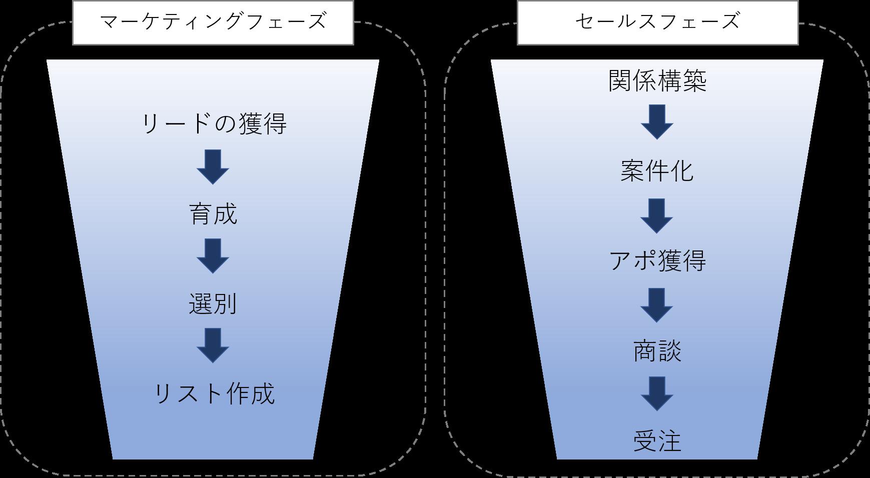 BtoB領域でファネルを活用する場合の各フェーズの違い