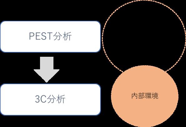 PEST分析と3C分析の関係性のイメージ