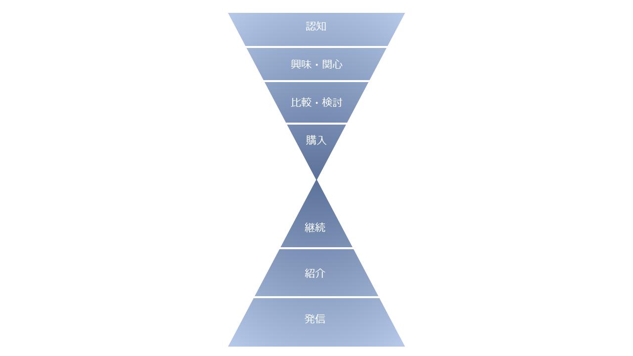 マーケティングオートメーションを設計するときに役立つマーケティングファネルの1種「ダブルファネル」のイメージ