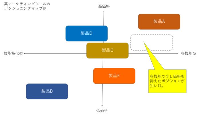 マーケティングプロセスの一つであるポジショニングに使える「ポジショニングマップ」