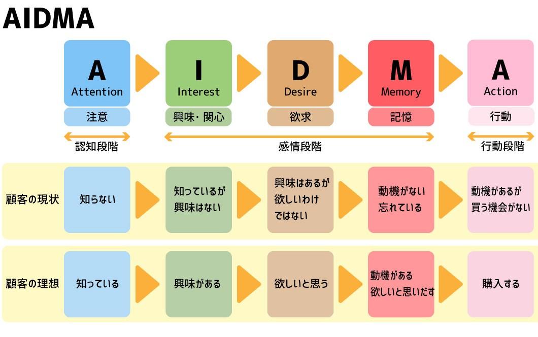 AIDMAのイメージ
