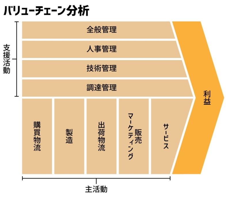 バリューチェーン分析のイメージ