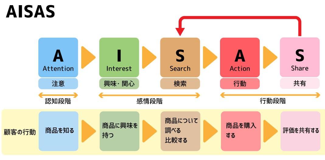 AISASのイメージ