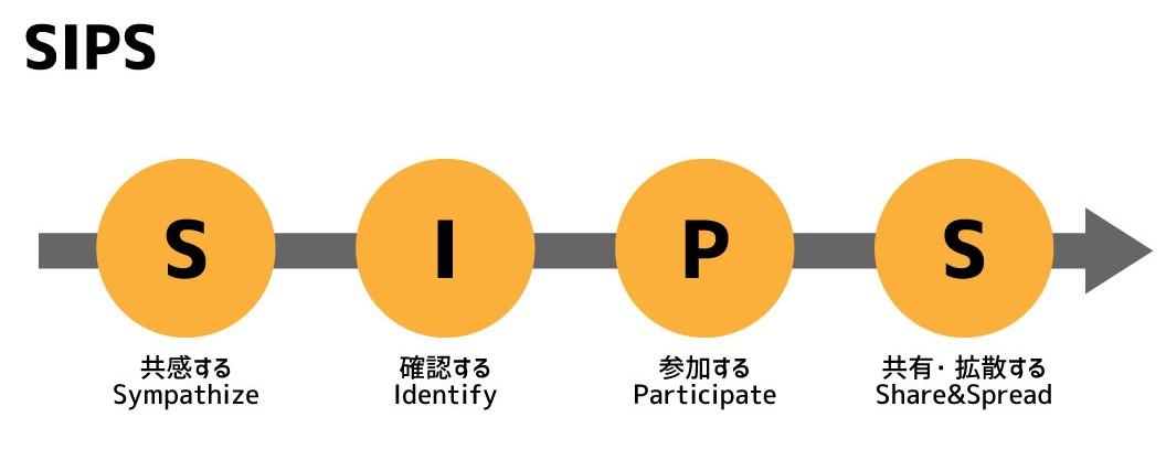 SIPSのイメージ