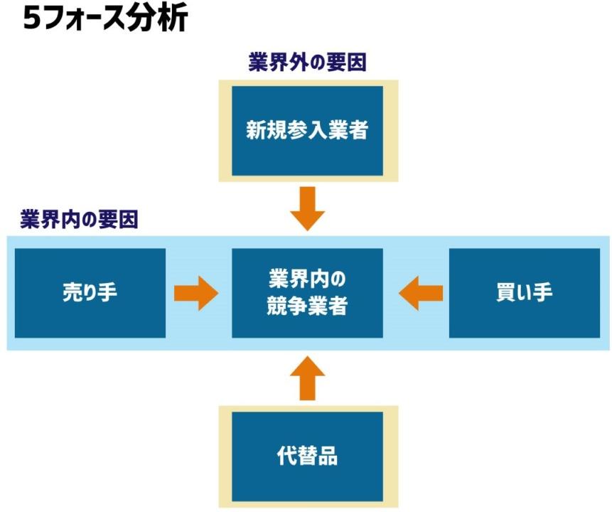 5フォース分析のイメージ