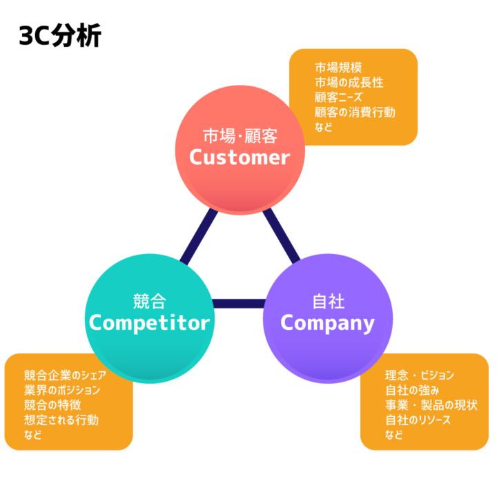 3C分析のイメージ