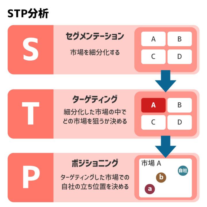 STP分析のイメージ