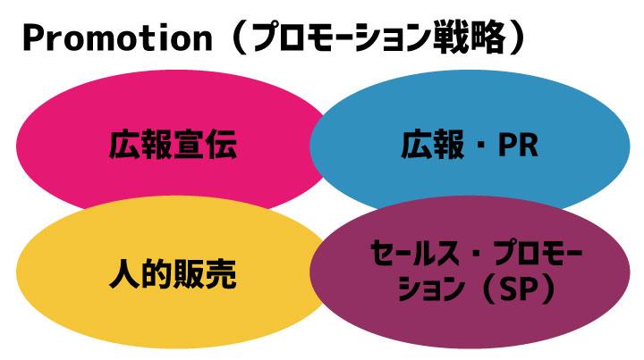 Promotion(プロモーション戦略)のイメージ画像