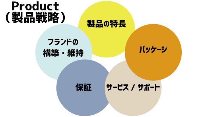 Product(製品戦略)のイメージ画像