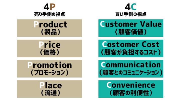 マーケティング の4Pから4Cに変化