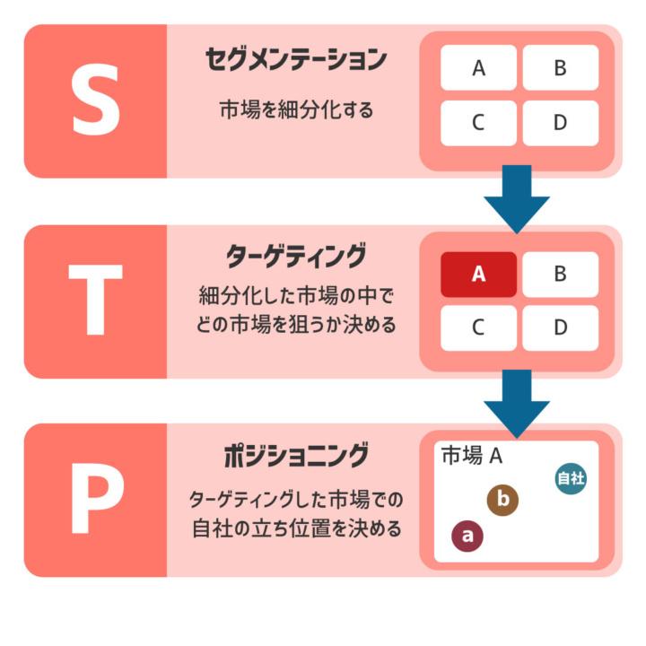 STP(セグメンテーション、ターゲティング、ポジショニング)