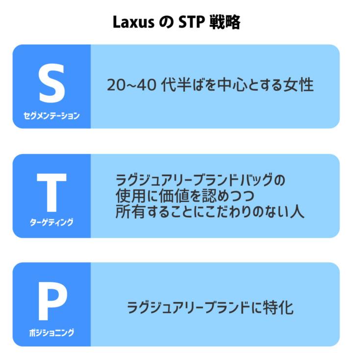LaxusのSTP戦略のイメージ