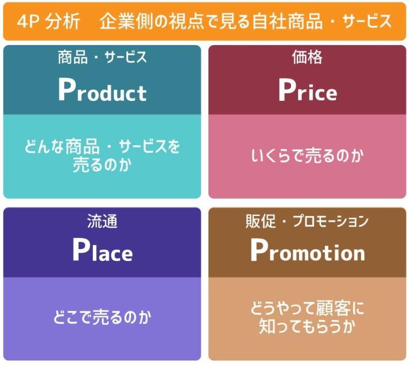 マーケティングミックス(4P)