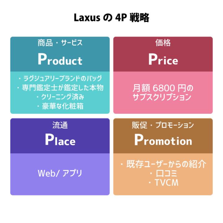 Laxusの4P戦略のイメージ