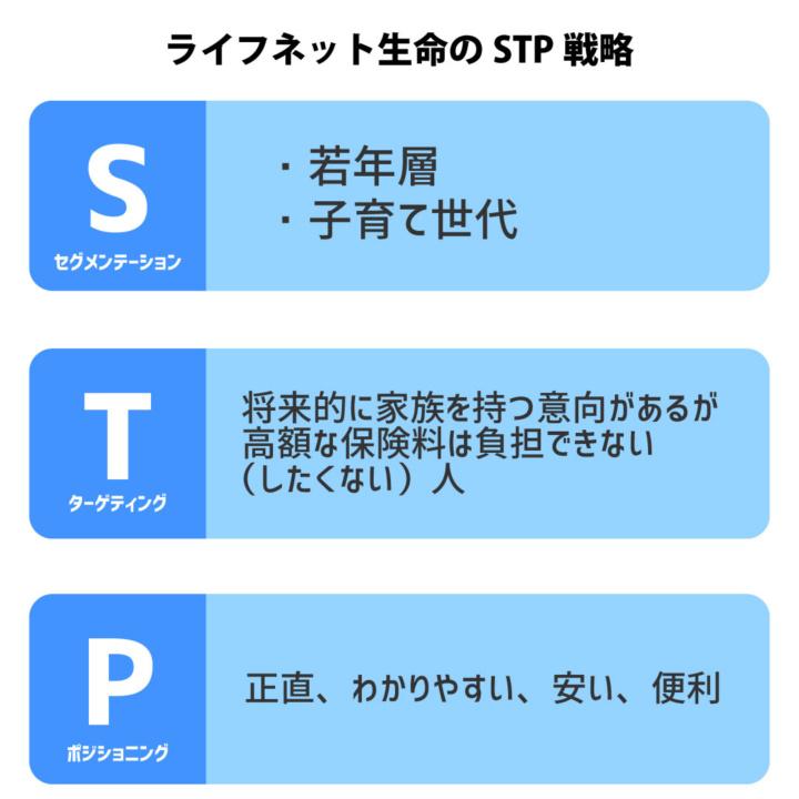 ライフネット生命のSTP戦略のイメージ
