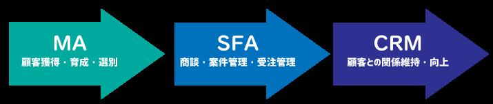 MAとSFA・CRMの流れ