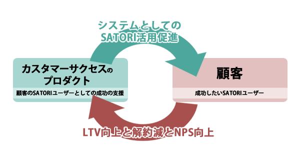 SATORIのカスタマーサクセスの目的と役割