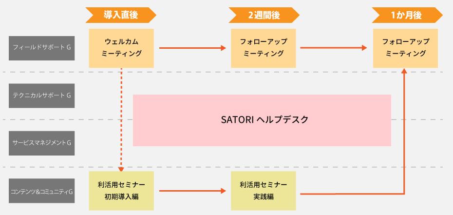 SATORIのカスタマーサクセスのイメージ