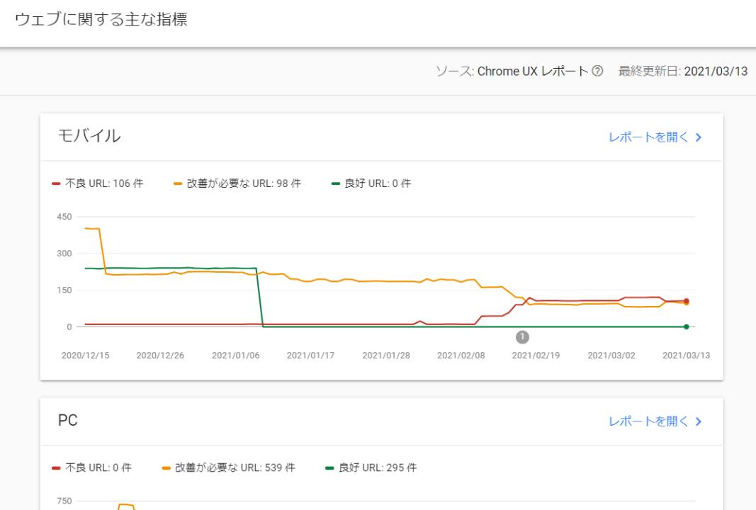 Googleサーチコンソール:ウェブに関する主な指標のイメージ
