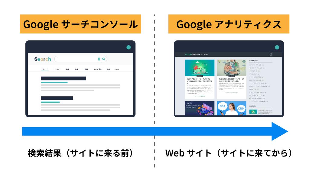 Googleサーチコンソール:サーチコンソールとアナリティクスの違いのイメージ